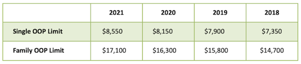 2022 Cost Sharing Increase is Lower than Expected Chart 1