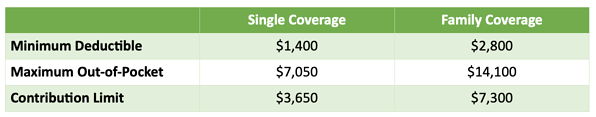 2022 Cost Sharing Increase is Lower than Expected Chart 3