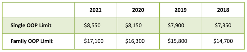 AHCP Sales HSA Limits for 2021