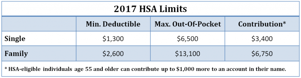 IRS Announces HSA Limits for 2017 AHCP