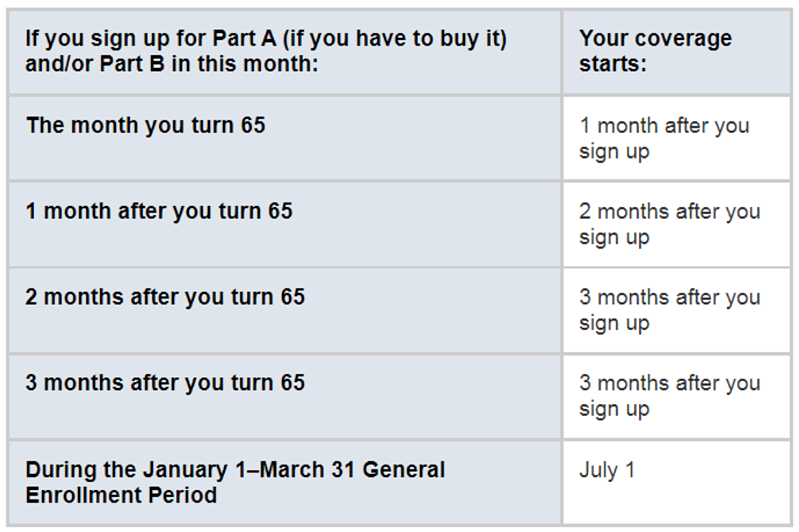 Part A Coverage Is Retroactive If You Sign Up After Age 65 Chart