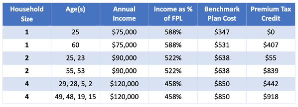 The Enhanced Premium Tax Credits are Substantial Chart 2